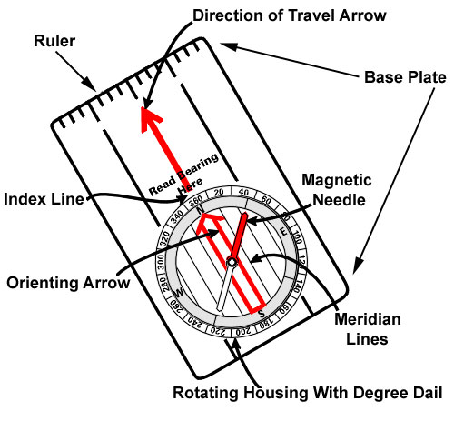best compass